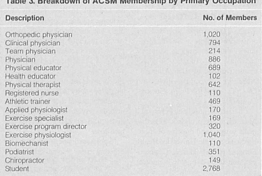 Table 3 from Is More Better? Another Look at ACSM