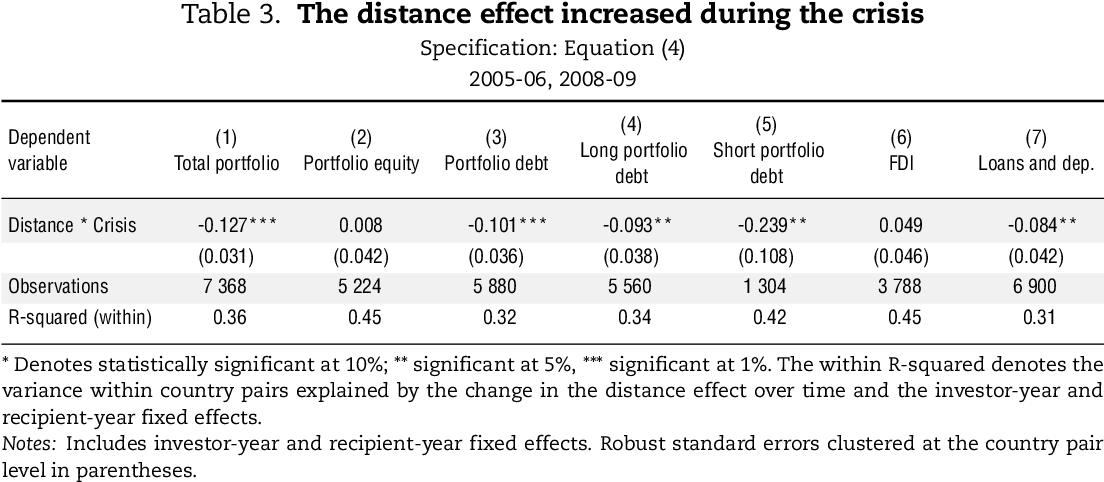 PDF] Do investors disproportionately shed assets of distant