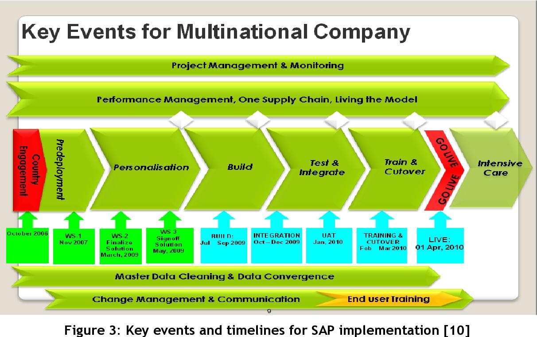 PDF] Evaluation of Enterprise Resource Planning
