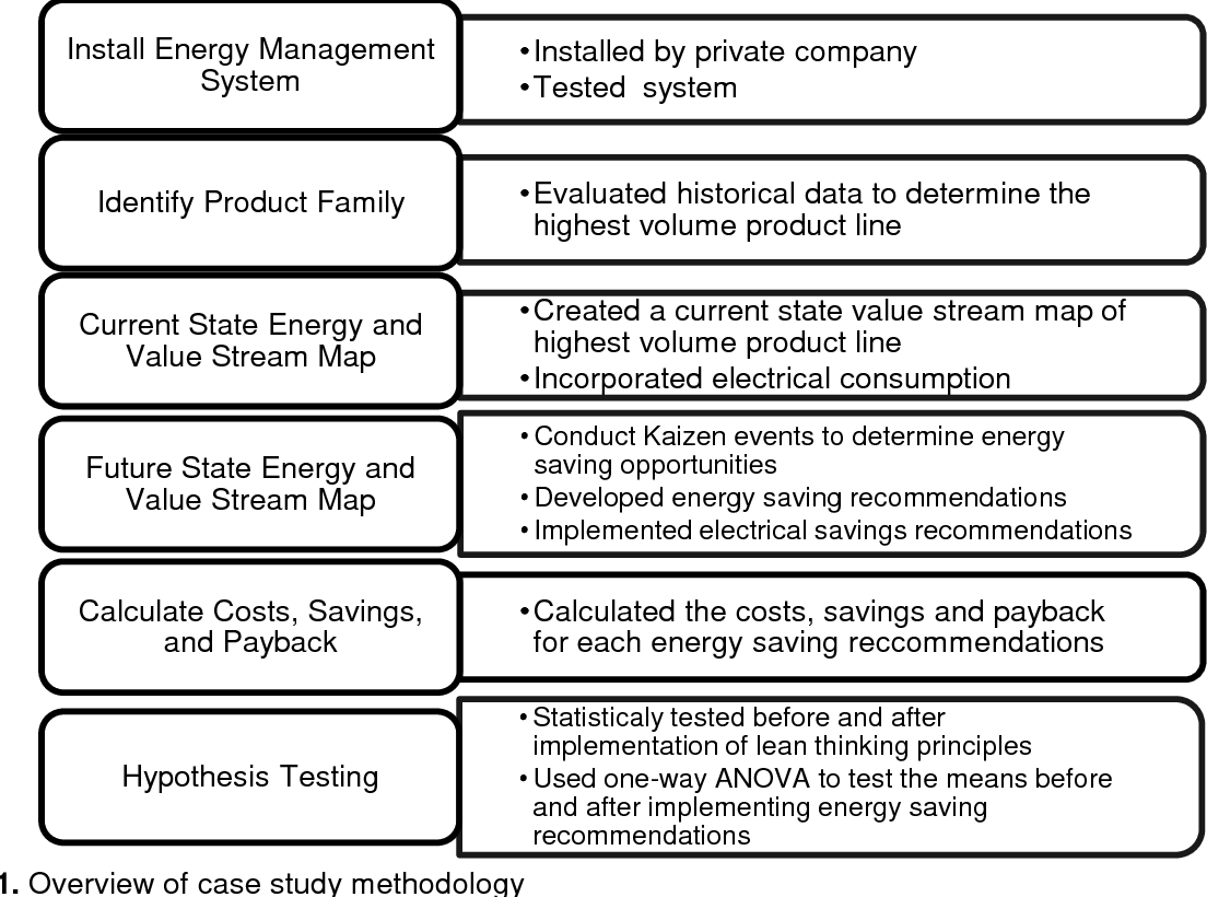 PDF] Reducing Electrical Consumption in the Forest Products
