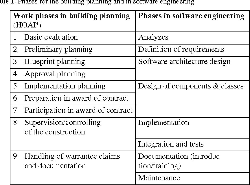 Table 1 From Architect Vs Software Architect Semantic Scholar