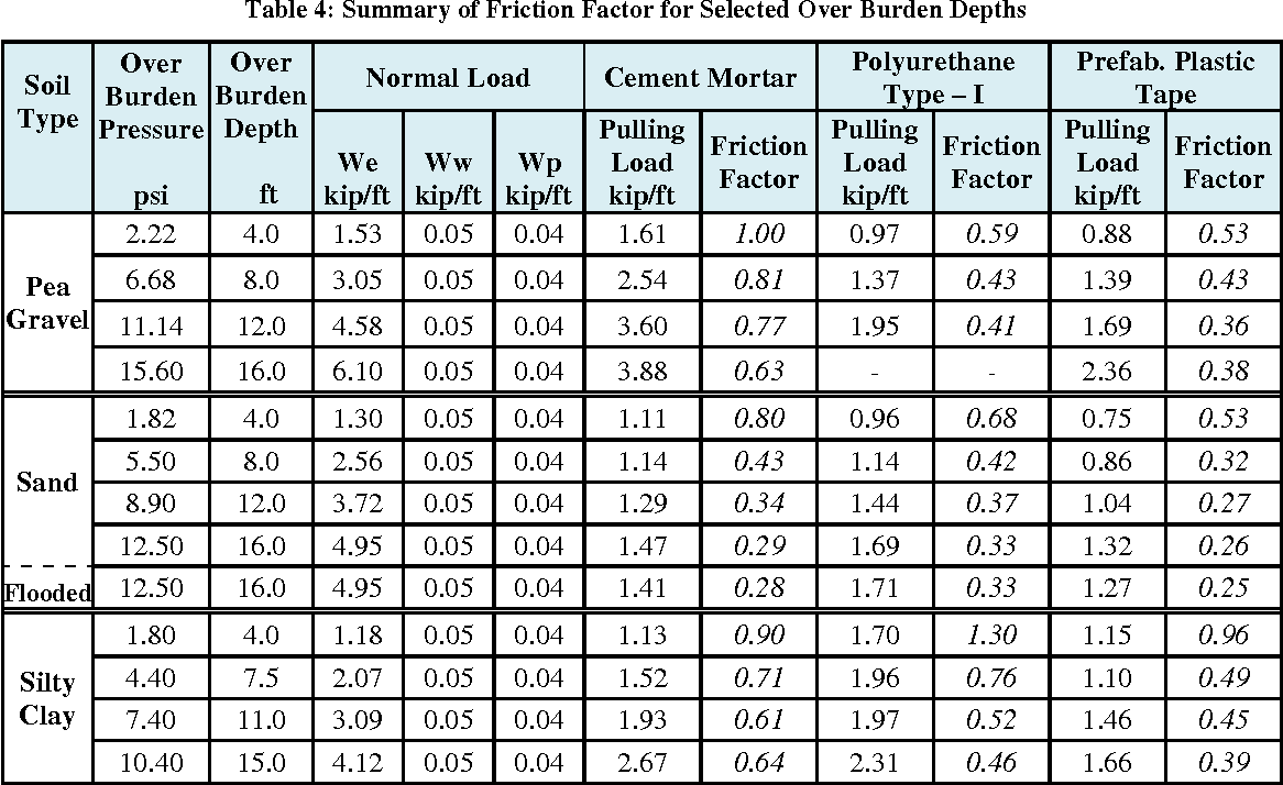 Admirable Table 4 From Experimental Evaluation Of Soil Pipe Friction Home Interior And Landscaping Synyenasavecom