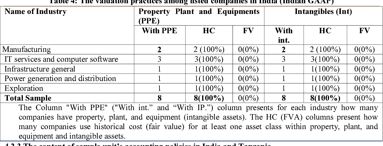PDF] Does Fair Value Accounting for Non-Financial Assets