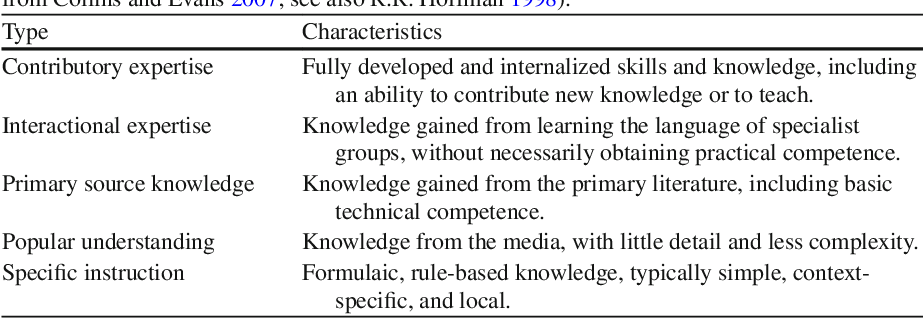 What Is Expert Knowledge, How Is Such Knowledge Gathered