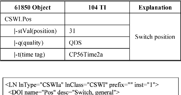 Table I from IEC 61850-Based Feeder Terminal Unit Modeling