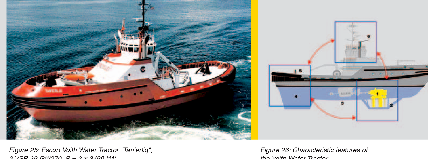 Figure 26 from Voith Turbo The Voith Schneider Propeller