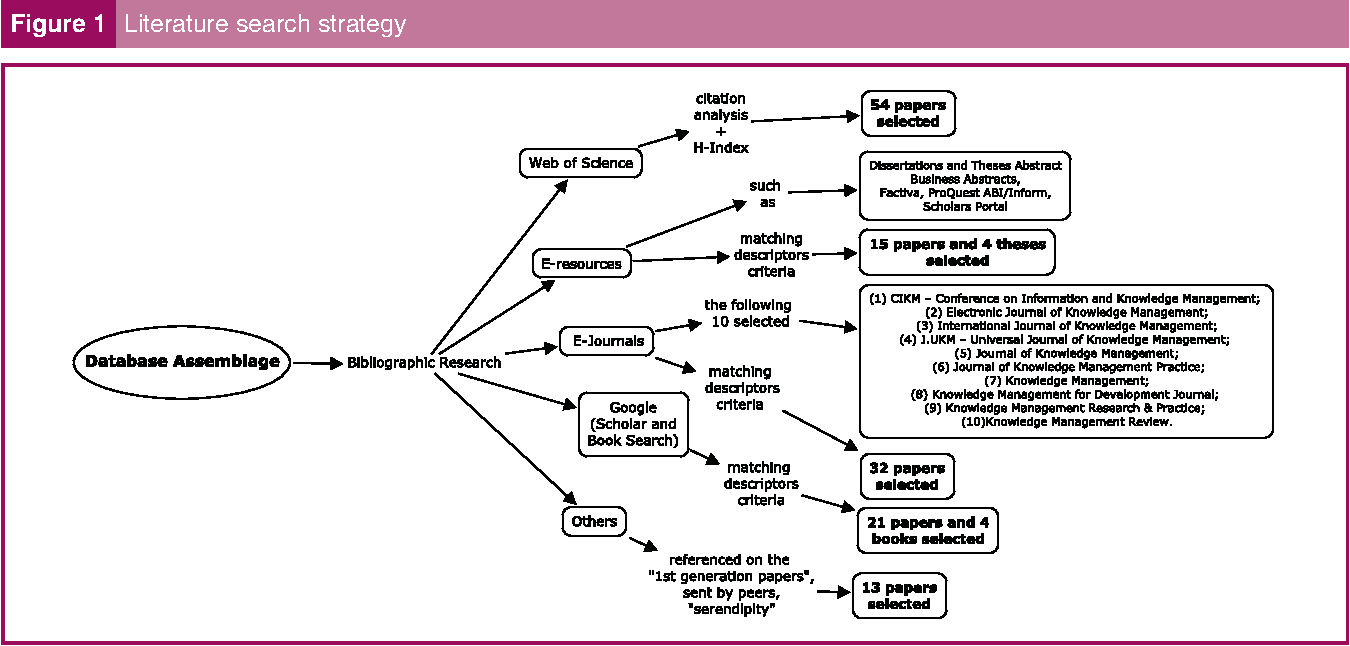 Figure 1 from Beyond the ba: managing enabling contexts in