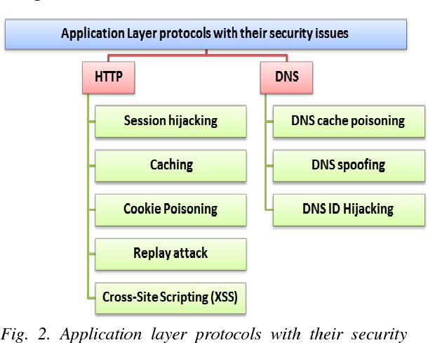 PDF] Security issues in Protocols of TCP / IP Model at