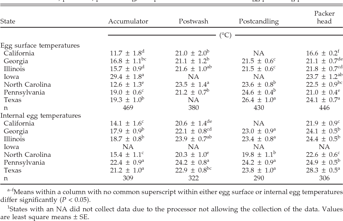 Table 3 from Temperature sequence of eggs from oviposition
