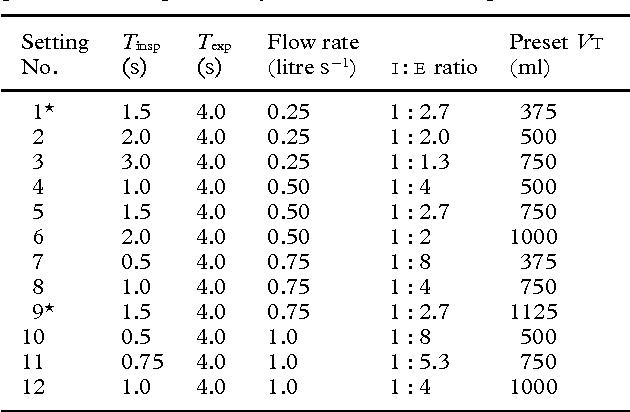 Evaluation of the Pneupac Ventipac portable ventilator: comparison ...