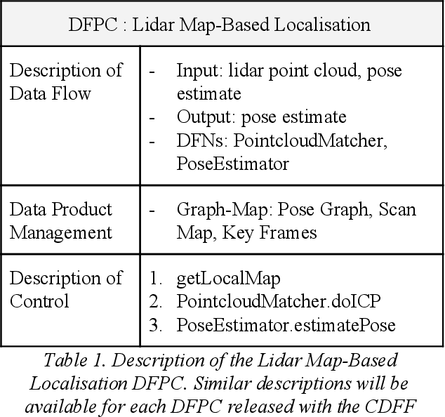 Table 1 from A common data fusion framework for space