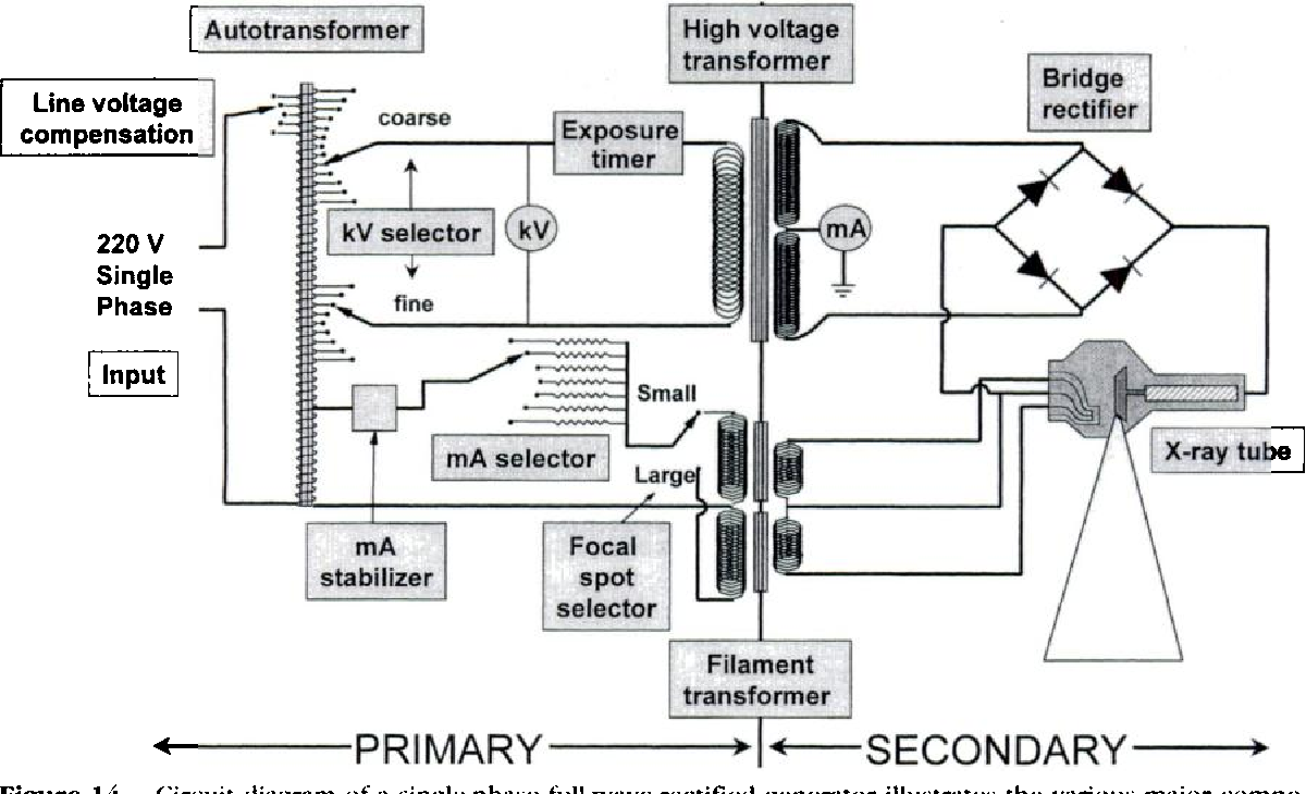figure 14 from the aapm rsna physics tutorial for residents x ray tube diagram labeled x ray generators