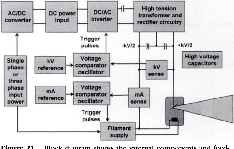 Figure 21 from The AAPM/RSNA physics tutorial for residents. X-ray  generators. | Semantic Scholar | X Ray Generator Block Diagram |  | Semantic Scholar