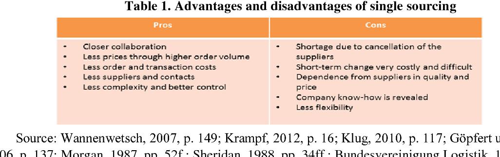 Disadvantages and single advantages sourcing The Advantages