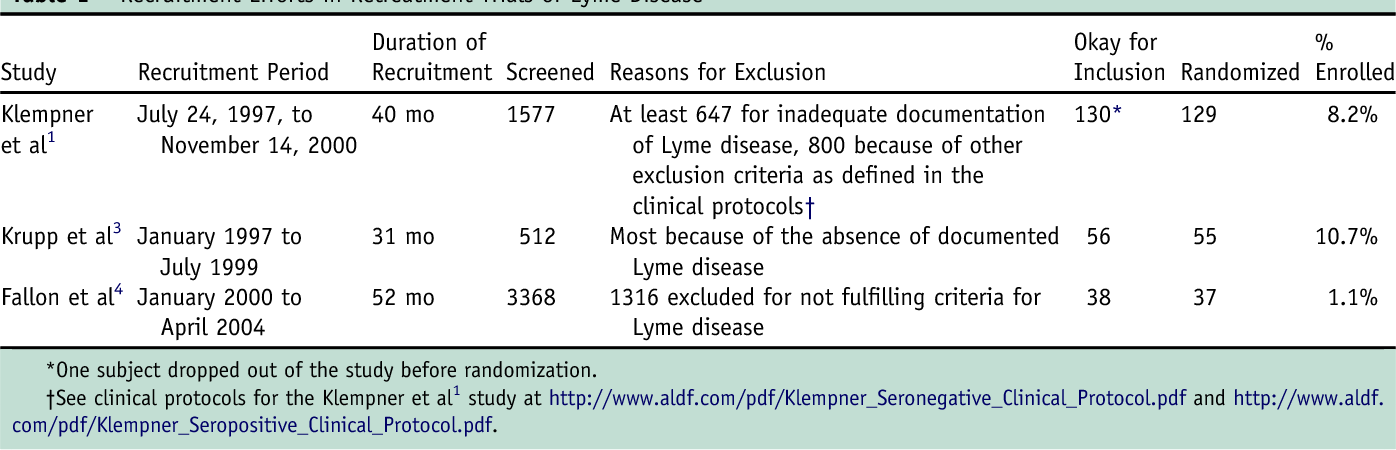 Treatment trials for post-Lyme disease symptoms revisited
