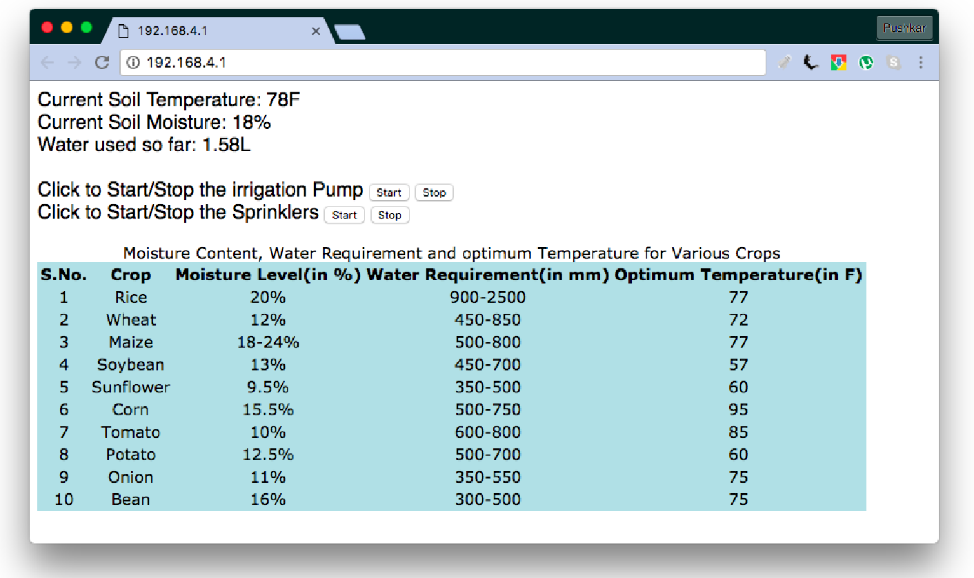 Figure 3 from Arduino-based smart irrigation using water