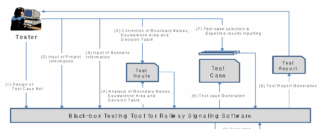 Applicability Test On Black Box Testing Tool Of Railway Signaling System In Consideration Of The Convenience Of Use Semantic Scholar