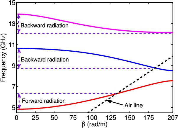 Figure 2 from Forward and Backward Beam-Scanning Tri-Band