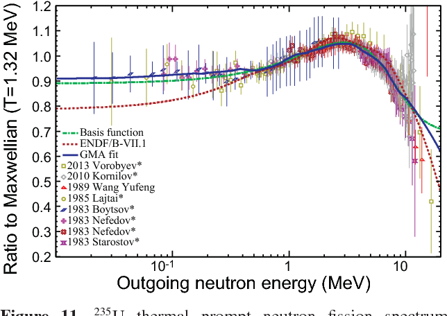 Figure 11 from A new evaluation of the neutron data