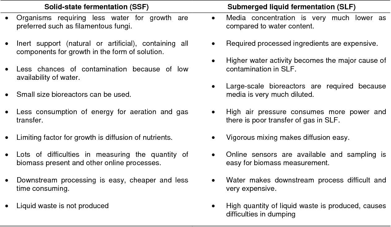 solid state fermenter design