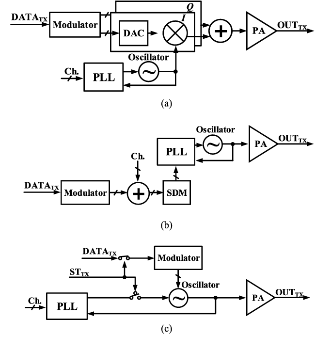 Figure 1 from A 3 9 mW Bluetooth Low-Energy Transmitter
