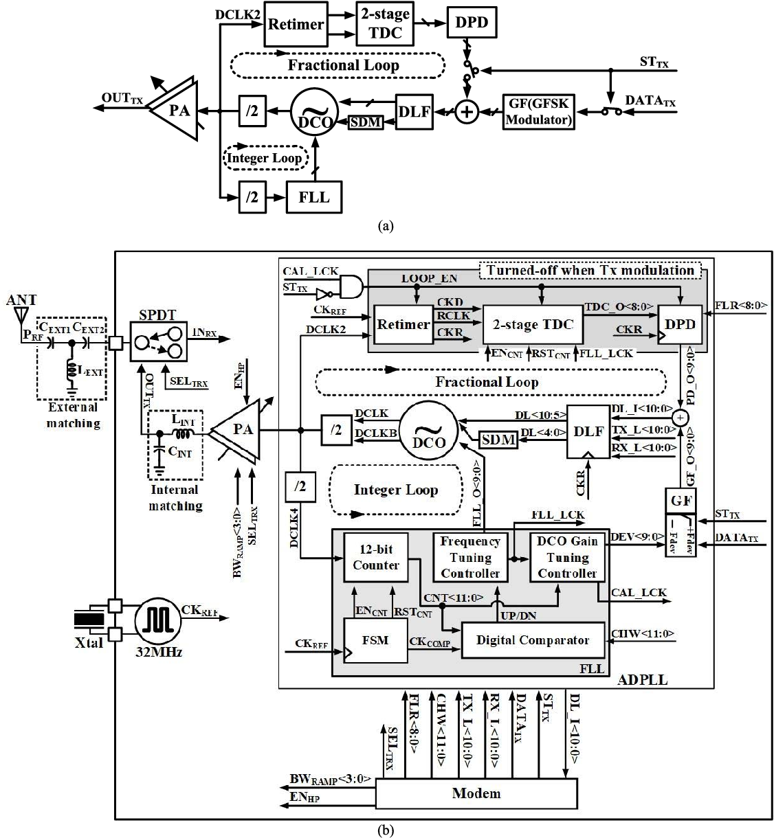 Figure 2 from A 3 9 mW Bluetooth Low-Energy Transmitter