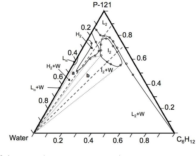 i2 phase diagram phase behavior and rheological analysis of reverse liquid crystals  phase behavior and rheological analysis