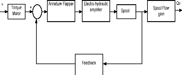 Figure 3 from Tuning of Controller for Electro-Hydraulic System Using  Particle Swarm Optimization (PSO) | Semantic ScholarSemantic Scholar
