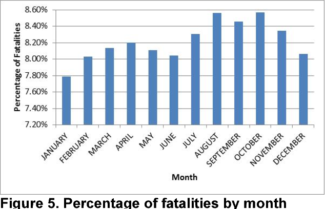 Pdf Traffic Fatality Causes And Trends In Malaysia Semantic Scholar