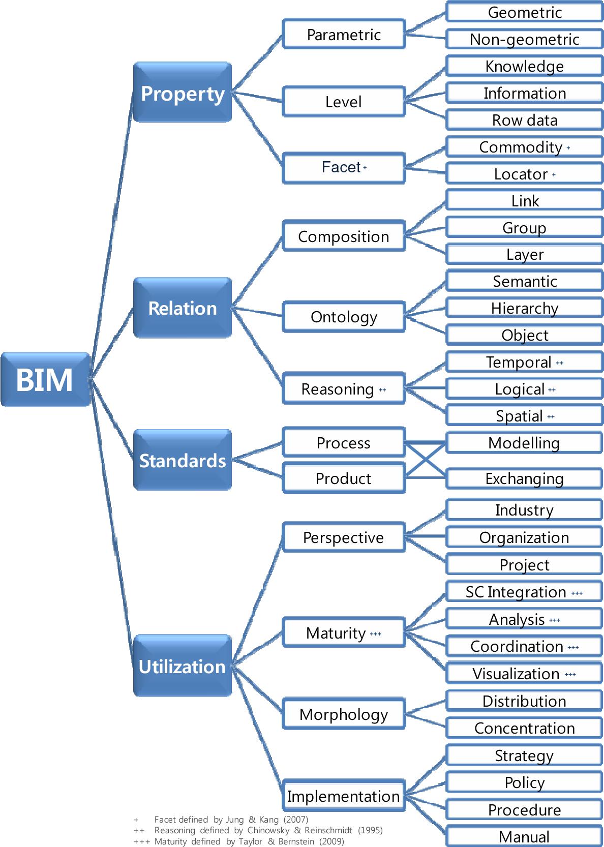 PDF] Automation and Robotics in Construction ( ISARC 2010 ) BIM ...
