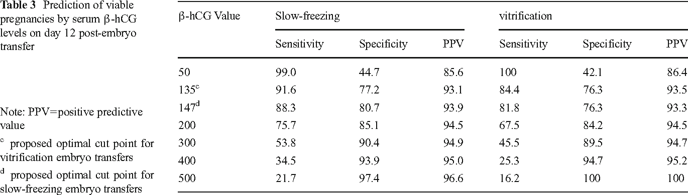 Table 3 from Effect of vitrification versus slow freezing of
