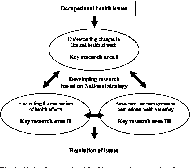 Pdf Promotion Of Occupational Health And Safety Research Foundation Of A New Independent Administrative Institution In Japan Semantic Scholar