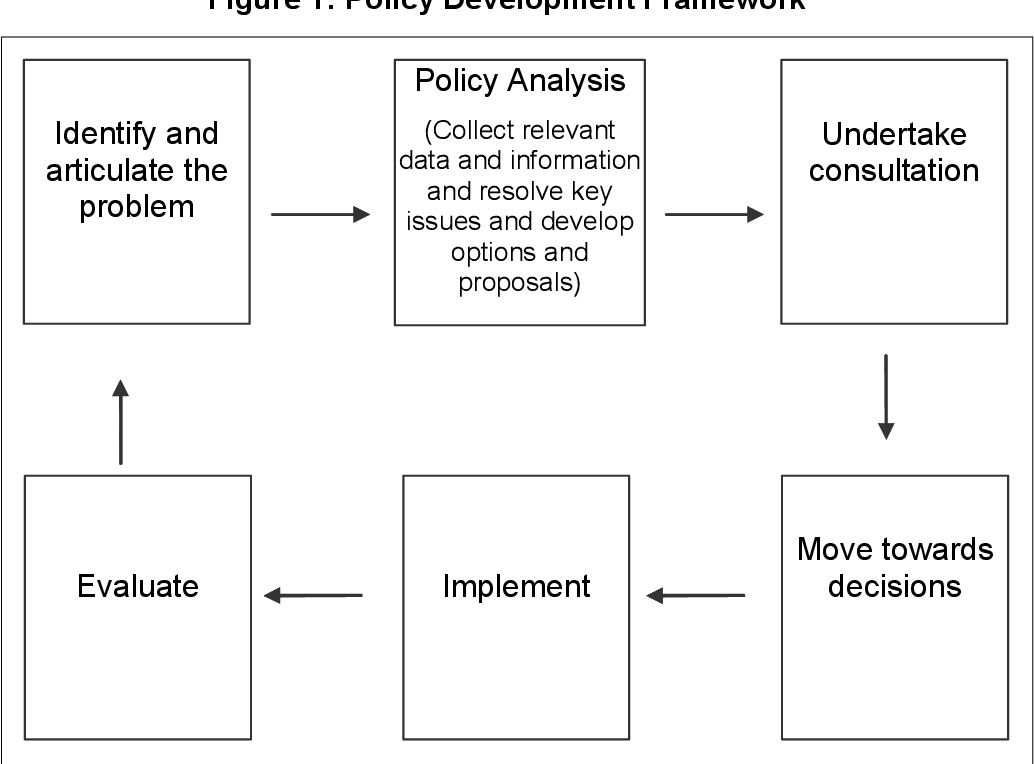 Pdf Social Science Research And Public Policy Narrowing The Divide Semantic Scholar