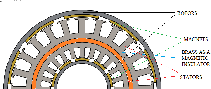 Dual stator/rotor brushless DC motors: A review of