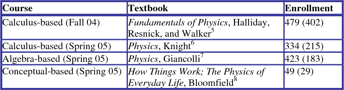 PDF] The Perceived Value of College Physics Textbooks