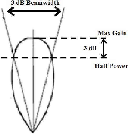 PDF] Multi-Beam Patch Antenna Design - Semantic Scholar