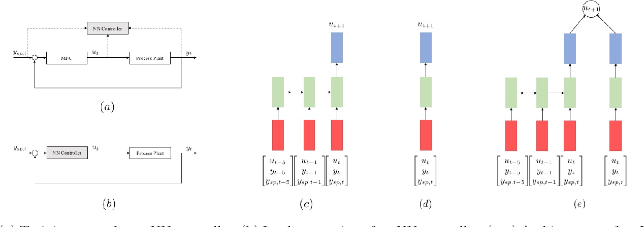 A Deep Learning Architecture for Predictive Control