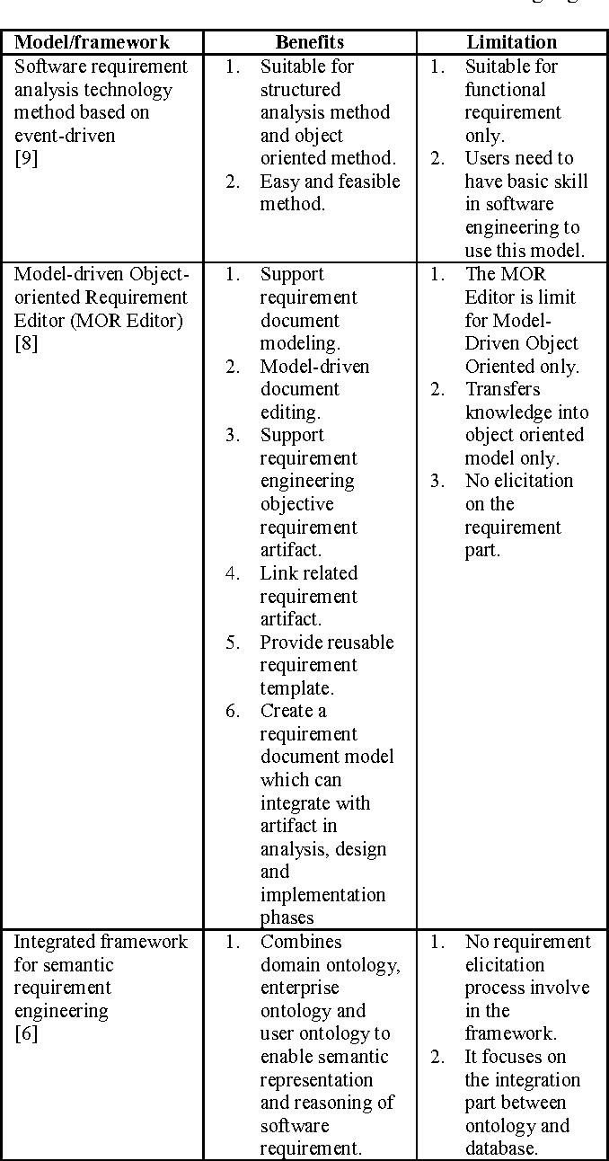 Free 7+ requirements analysis examples & samples in pdf   doc.