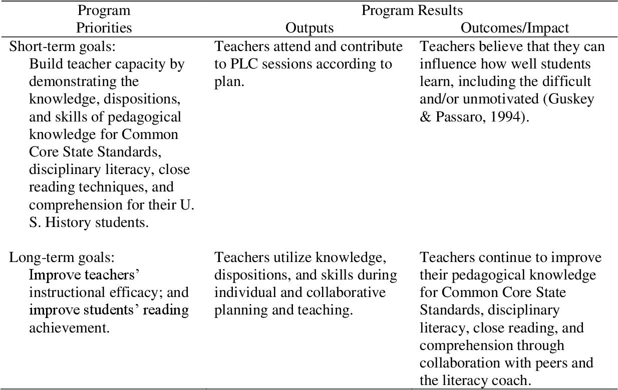 PDF] A Professional Learning Community Design: Using Close