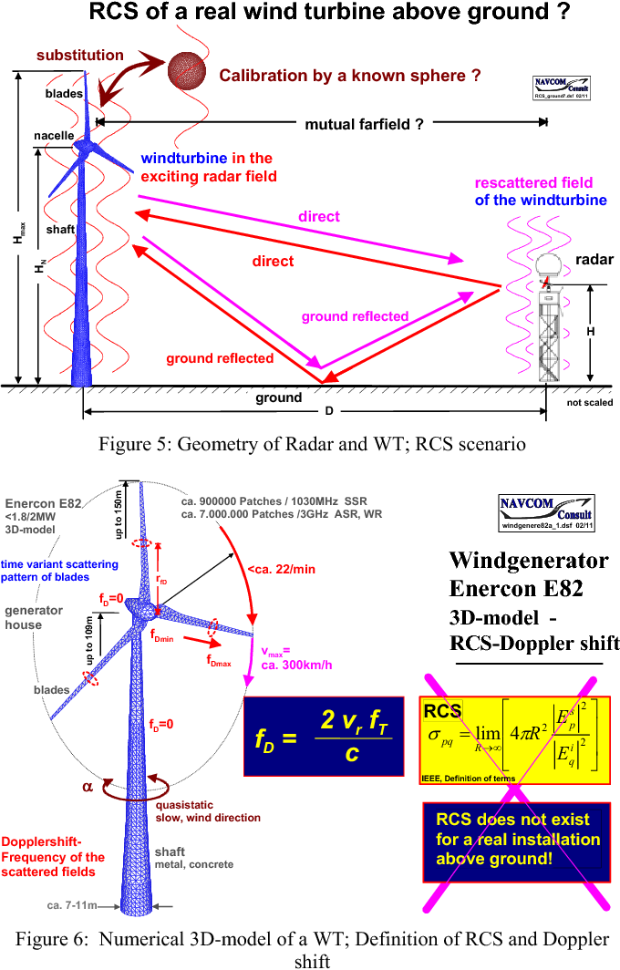 Radar and wind turbines — RCS theory and results for objects