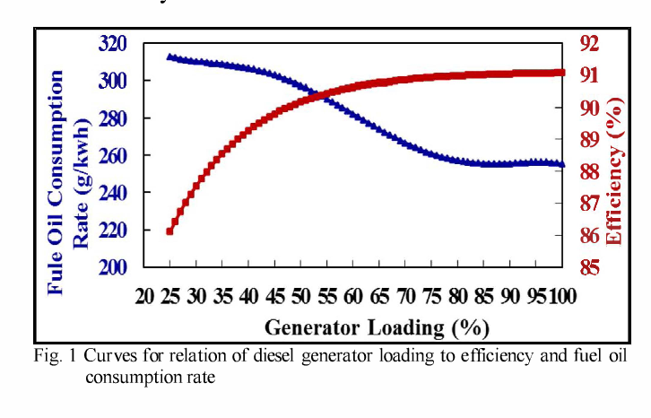 Figure 1 from Ship electrical load analysis considering