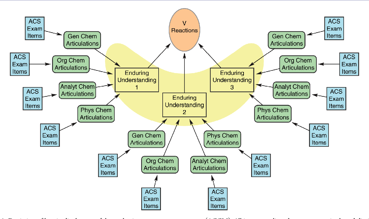Building the ACS Exams Anchoring Concept Content Map for