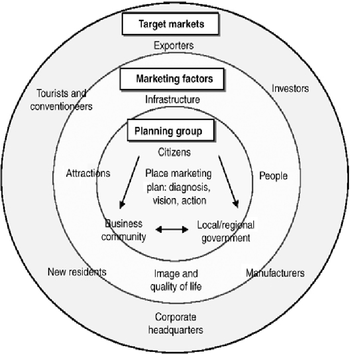 Figure 1 from Place marketing from the government's