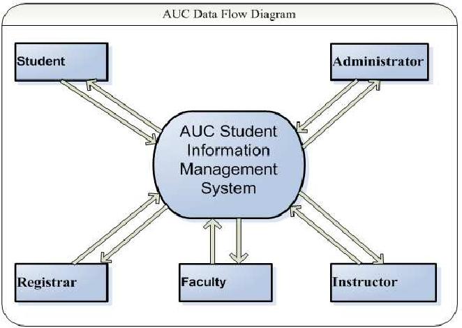 PDF] Alkan University College Student Information Management