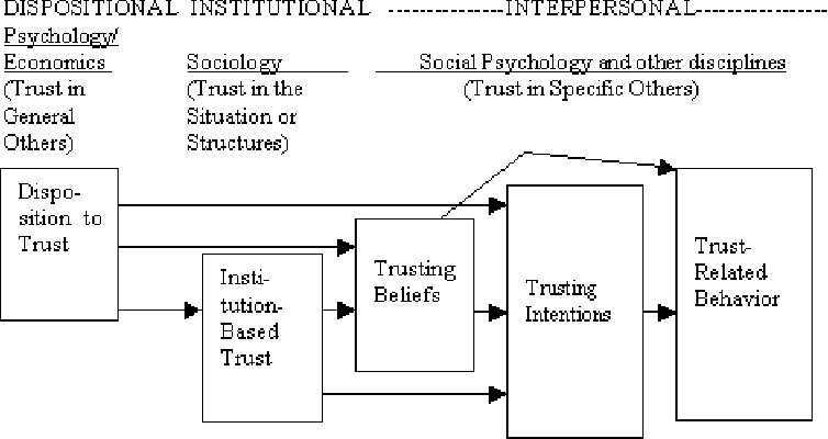 Trust and Distrust Definitions: One Bite at a Time