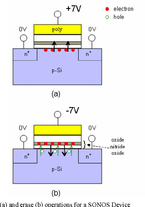 Characterization of scaled SONOS EEPROM memory devices for