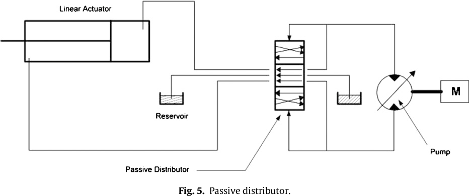 High performance integrated electro-hydraulic actuator for
