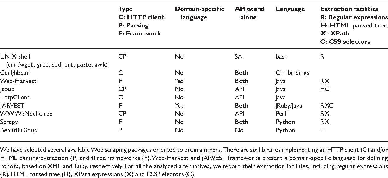 Table 1 from Web scraping technologies in an API world