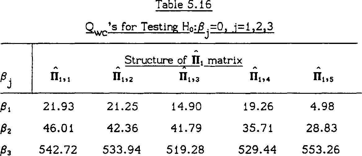 table 5.16