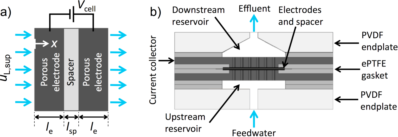 Figure 1 from A one-dimensional model for water desalination